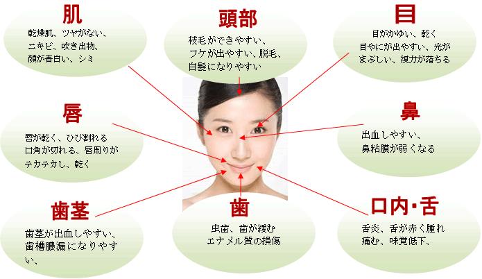 ビタミン・ミネラル不足からくる顔のトラブル