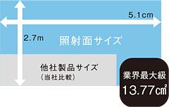照射面サイズ 業界最大級13.77cm2