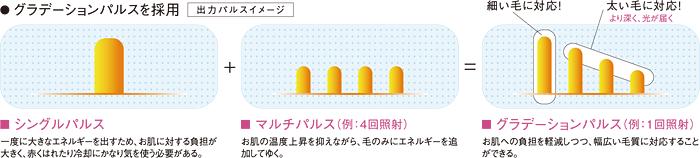 グラデーションパルスを採用